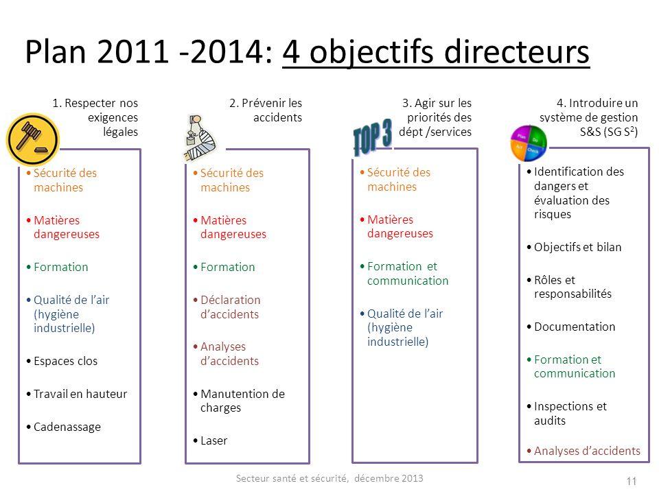 Plan 2011 -2014: 4 objectifs directeurs 1. Respecter nos exigences légales Sécurité des machines Matières dangereuses Formation Qualité de lair (hygiè