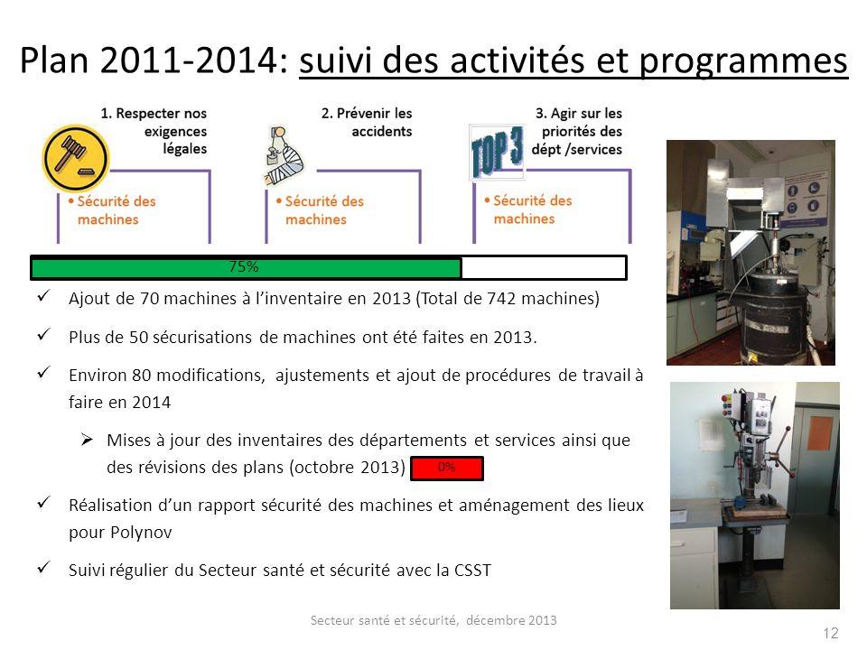 Plan 2011-2014: suivi des activités et programmes Ajout de 70 machines à linventaire en 2013 (Total de 742 machines) Plus de 50 sécurisations de machi