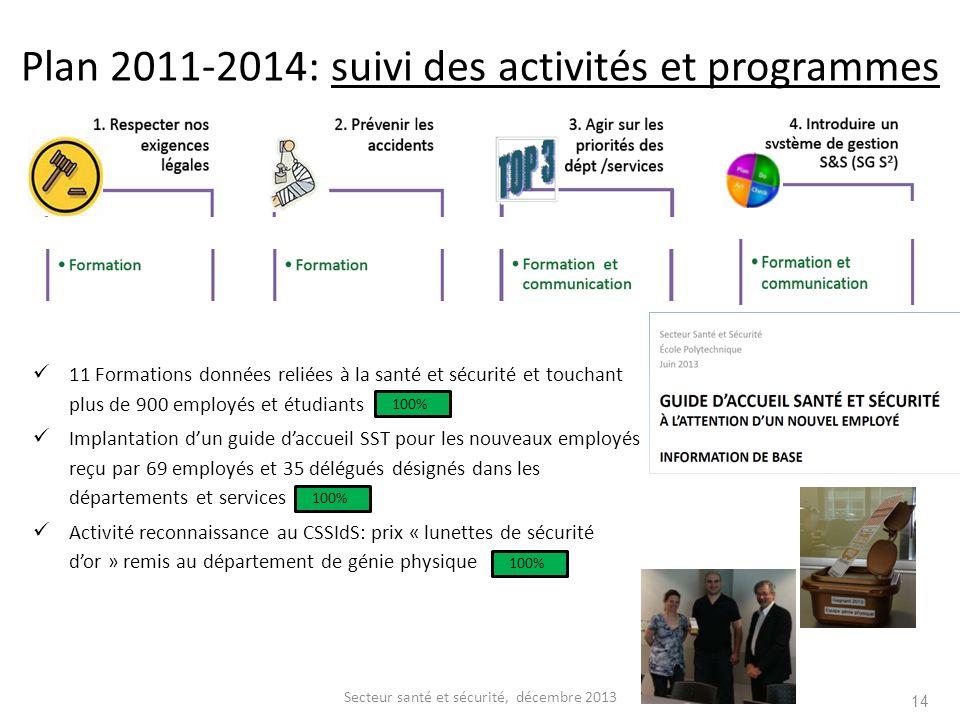 14 Secteur santé et sécurité, décembre 2013 11 Formations données reliées à la santé et sécurité et touchant plus de 900 employés et étudiants Implant