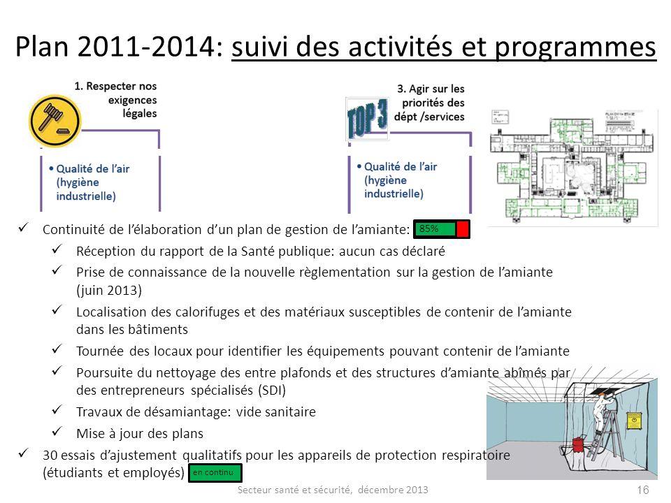 Secteur santé et sécurité, décembre 2013 16 Continuité de lélaboration dun plan de gestion de lamiante: Réception du rapport de la Santé publique: auc