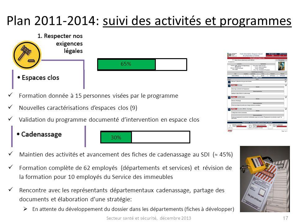 Formation donnée à 15 personnes visées par le programme Nouvelles caractérisations despaces clos (9) Validation du programme documenté dintervention e