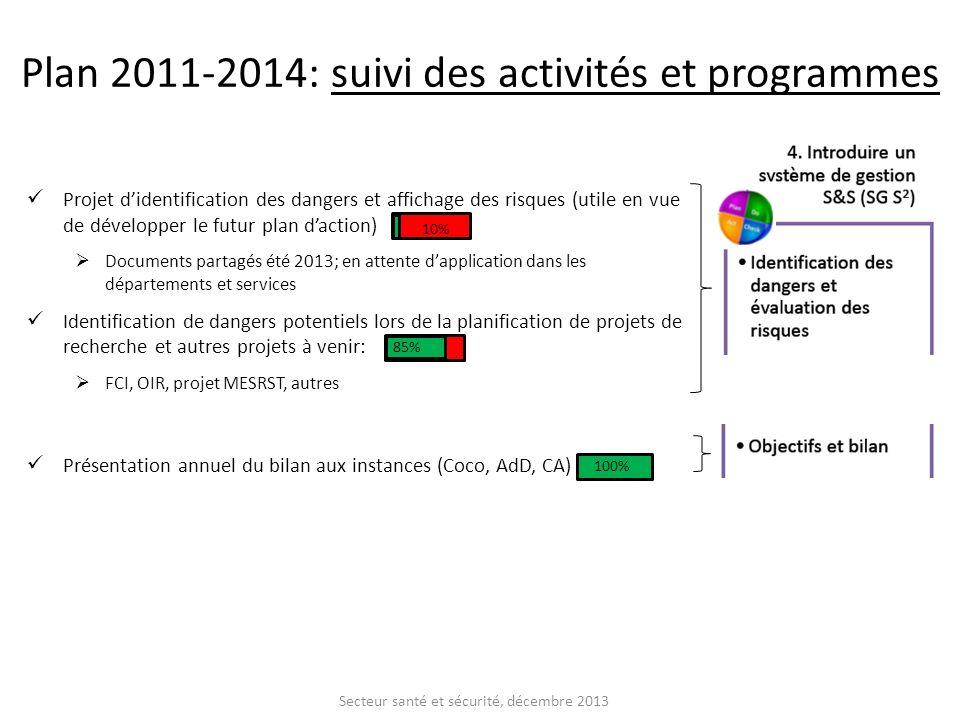 Projet didentification des dangers et affichage des risques (utile en vue de développer le futur plan daction) Documents partagés été 2013; en attente