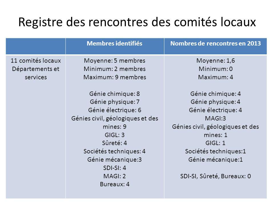 Registre des rencontres des comités locaux Membres identifiésNombres de rencontres en 2013 11 comités locaux Départements et services Moyenne: 5 membr