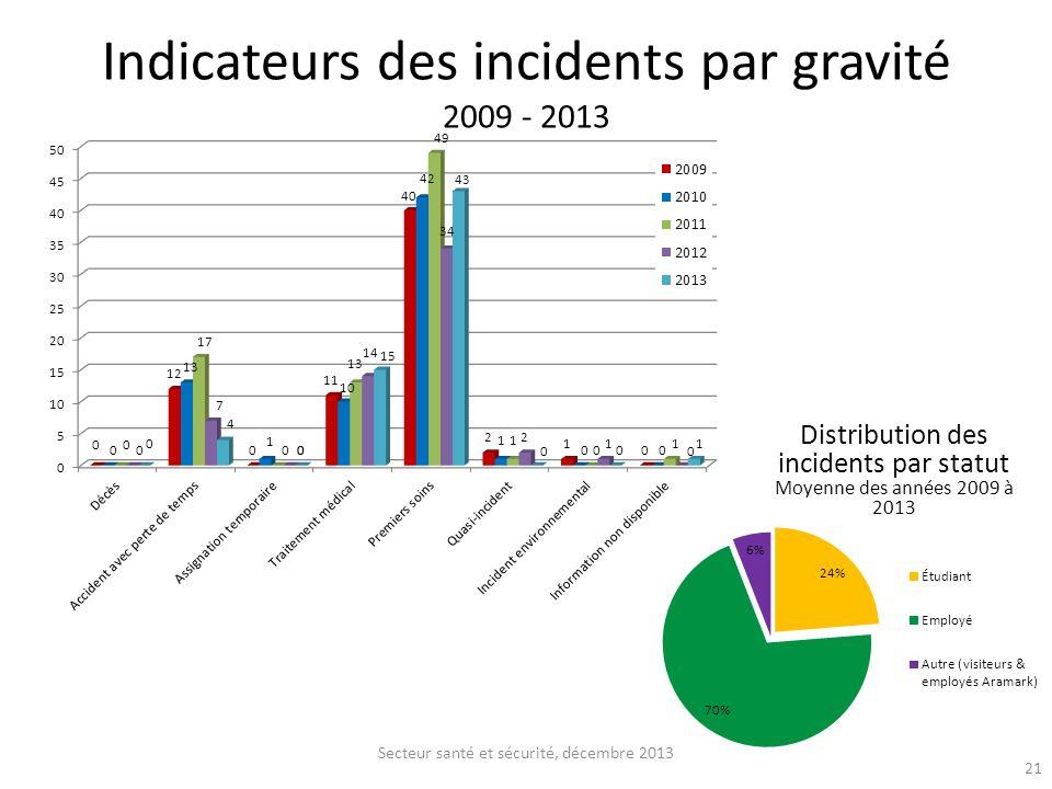 Indicateurs des incidents par gravité 2009 - 2013 Secteur santé et sécurité, décembre 2013 Distribution des incidents par statut Moyenne des années 20
