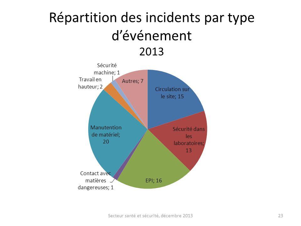 Répartition des incidents par type dévénement 2013 Secteur santé et sécurité, décembre 201323