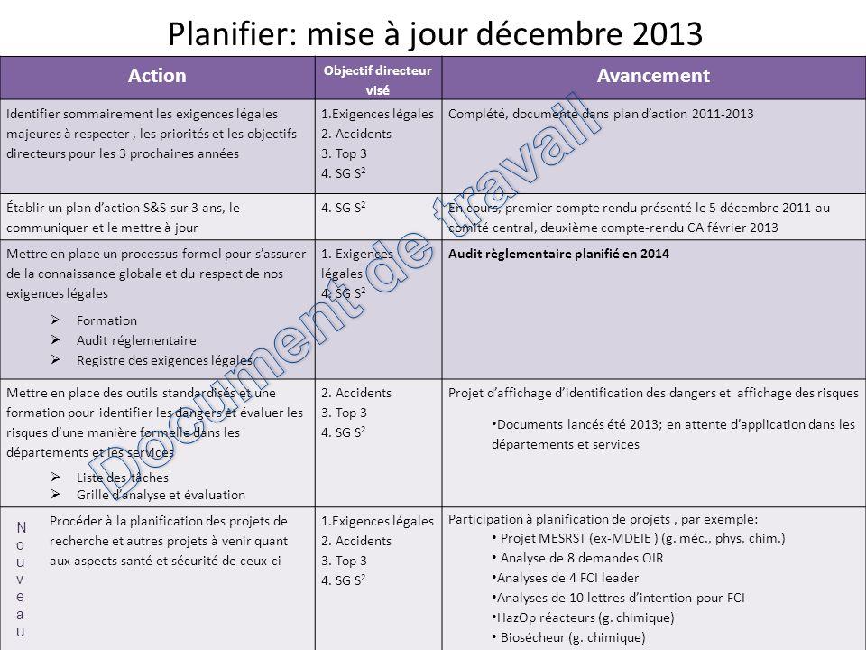 Planifier: mise à jour décembre 2013 26 Action Objectif directeur visé Avancement Identifier sommairement les exigences légales majeures à respecter,