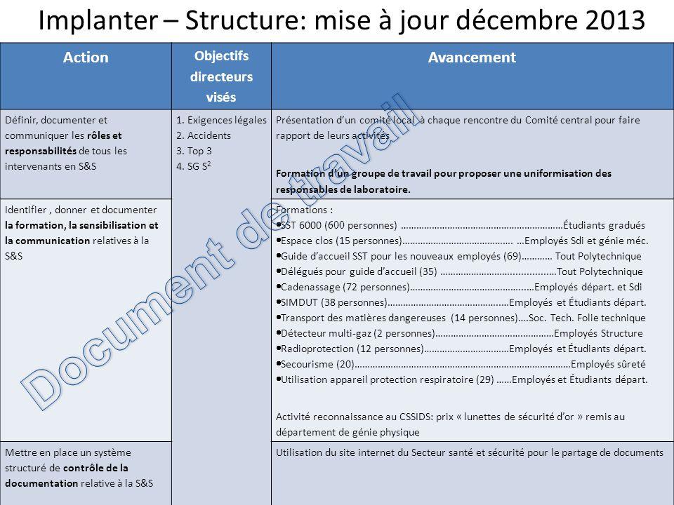 Implanter – Structure: mise à jour décembre 2013 27 Action Objectifs directeurs visés Avancement Définir, documenter et communiquer les rôles et respo