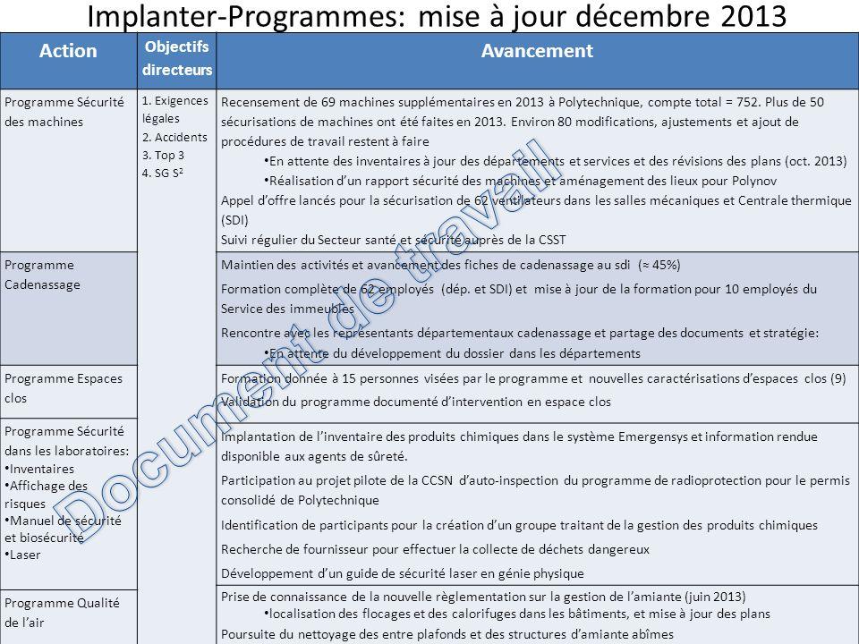 Implanter-Programmes: mise à jour décembre 2013 28 Action Objectifs directeurs Avancement Programme Sécurité des machines 1. Exigences légales 2. Acci