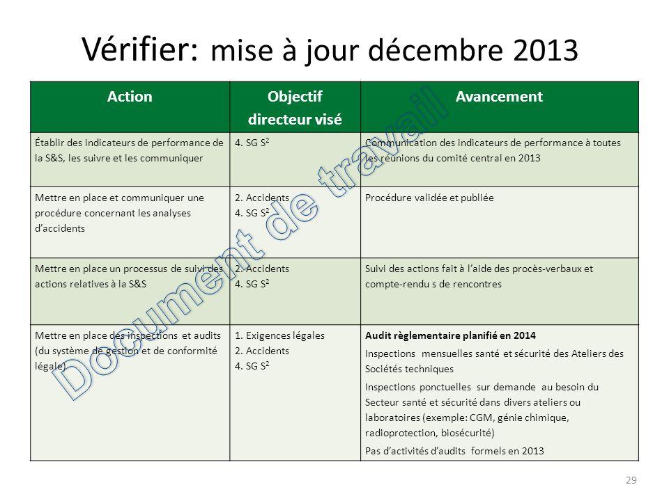 Vérifier: mise à jour décembre 2013 29 Action Objectif directeur visé Avancement Établir des indicateurs de performance de la S&S, les suivre et les c