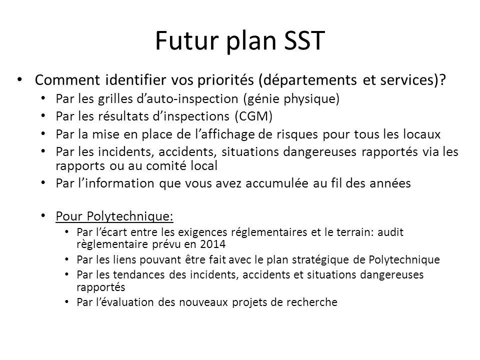 Futur plan SST Comment identifier vos priorités (départements et services)? Par les grilles dauto-inspection (génie physique) Par les résultats dinspe
