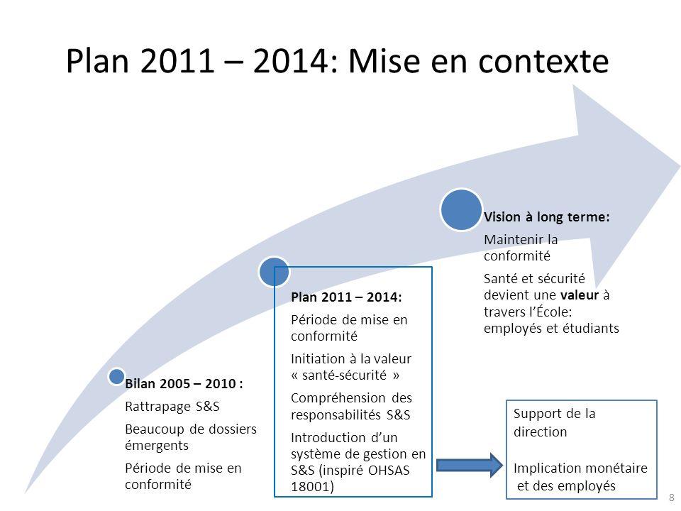 Plan 2011 – 2014: Mise en contexte Bilan 2005 – 2010 : Rattrapage S&S Beaucoup de dossiers émergents Période de mise en conformité Plan 2011 – 2014: P