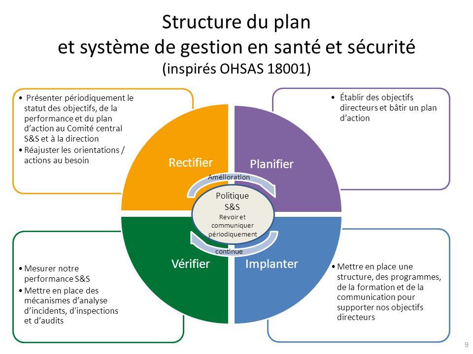 Structure du plan et système de gestion en santé et sécurité (inspirés OHSAS 18001) Mettre en place une structure, des programmes, de la formation et