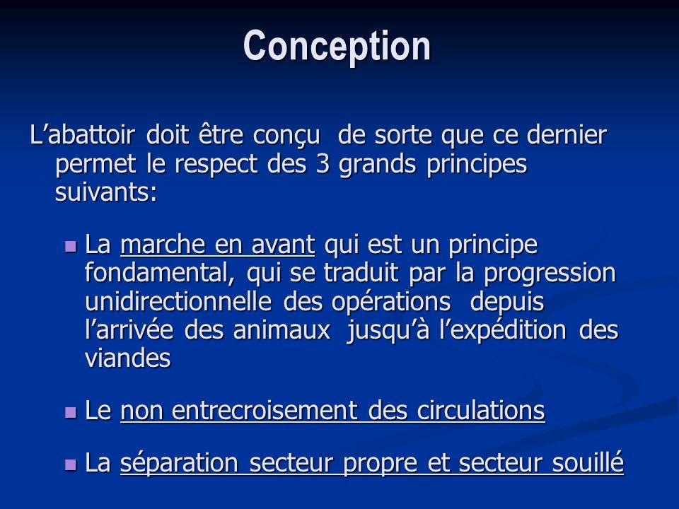 Conception Labattoir doit être conçu de sorte que ce dernier permet le respect des 3 grands principes suivants: La marche en avant qui est un principe
