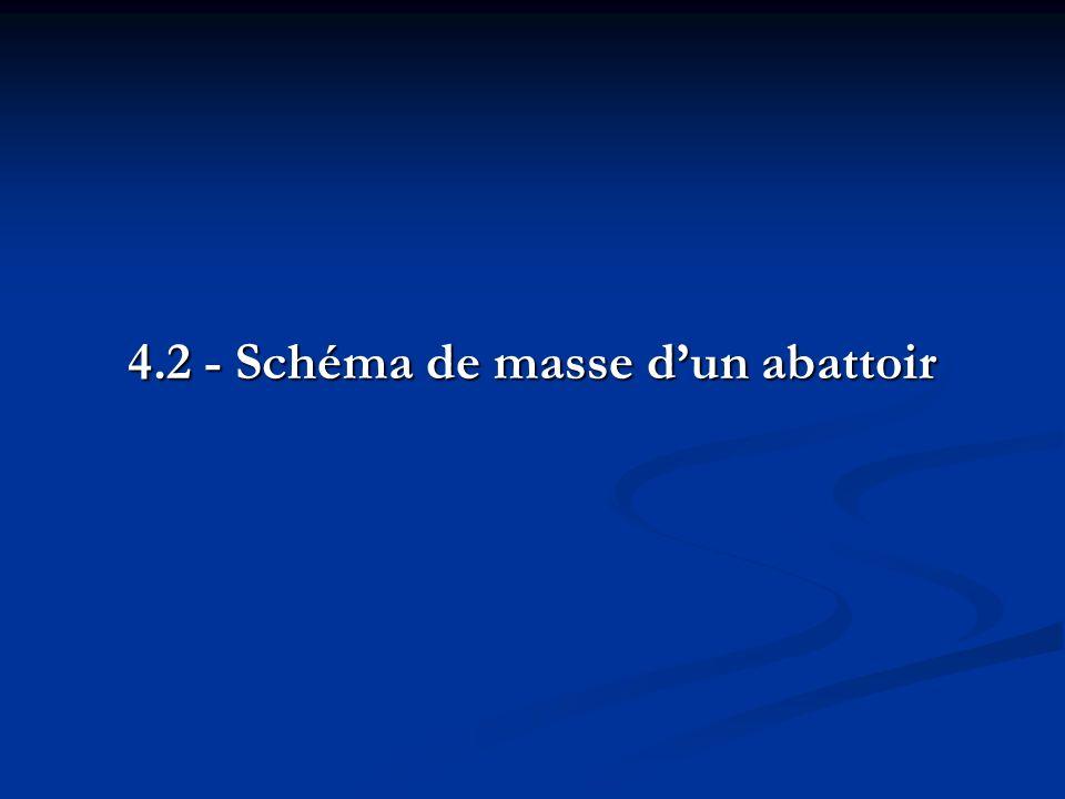 4.2 - Schéma de masse dun abattoir