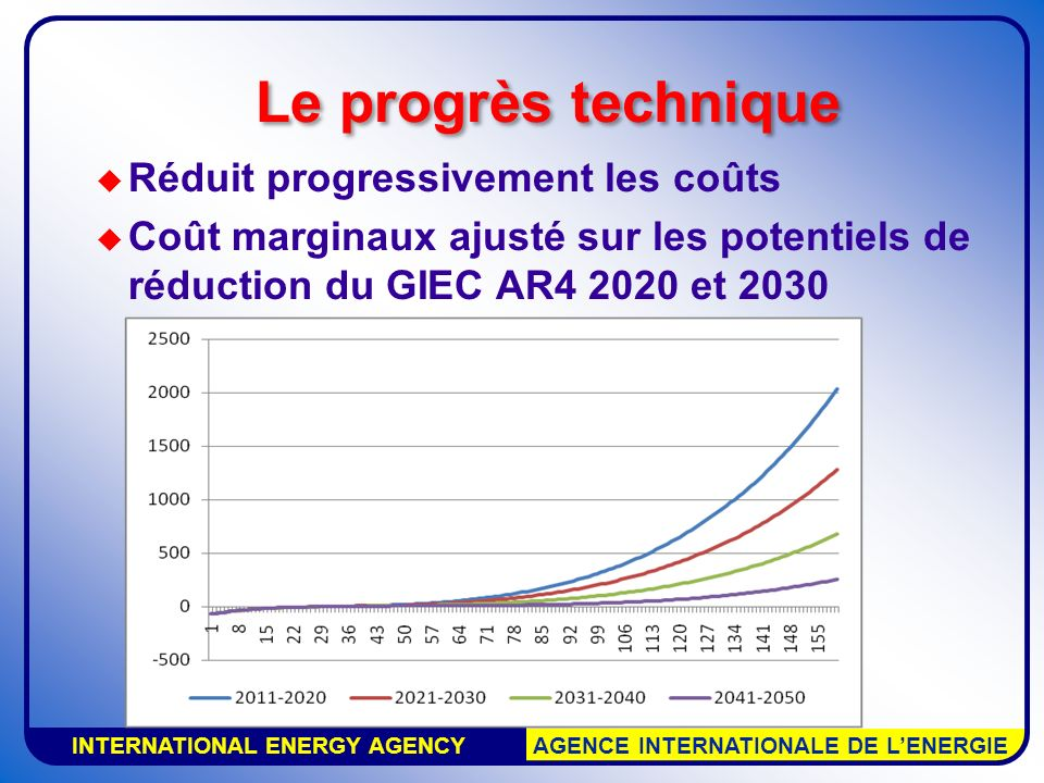 INTERNATIONAL ENERGY AGENCY AGENCE INTERNATIONALE DE LENERGIE Le progrès technique Réduit progressivement les coûts Coût marginaux ajusté sur les potentiels de réduction du GIEC AR4 2020 et 2030 (only best guess values shown)