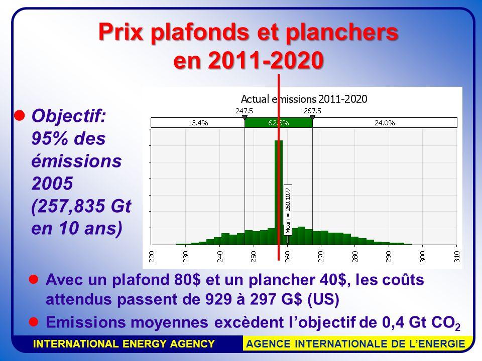 INTERNATIONAL ENERGY AGENCY AGENCE INTERNATIONALE DE LENERGIE Prix plafonds et planchers en 2011-2020 Objectif: 95% des émissions 2005 (257,835 Gt en