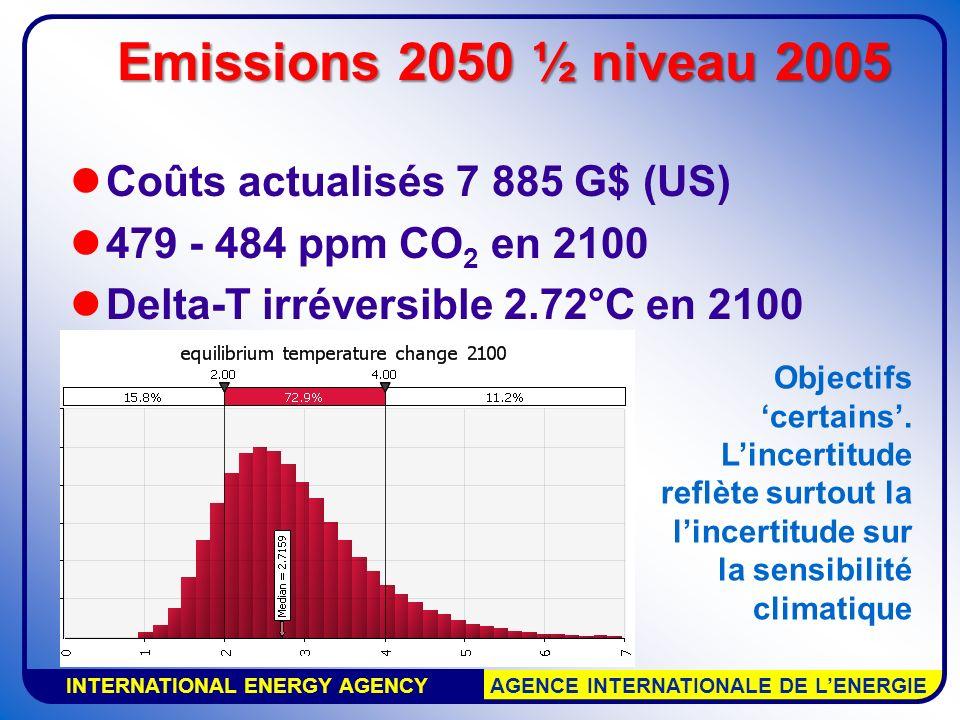 INTERNATIONAL ENERGY AGENCY AGENCE INTERNATIONALE DE LENERGIE Coûts actualisés 7 885 G$ (US) 479 - 484 ppm CO 2 en 2100 Delta-T irréversible 2.72°C en