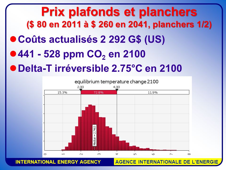 INTERNATIONAL ENERGY AGENCY AGENCE INTERNATIONALE DE LENERGIE Coûts actualisés 2 292 G$ (US) 441 - 528 ppm CO 2 en 2100 Delta-T irréversible 2.75°C en 2100 Prix plafonds et planchers ($ 80 en 2011 à $ 260 en 2041, planchers 1/2)