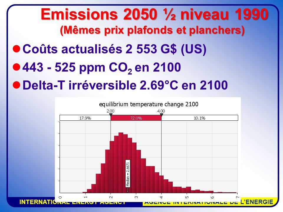 INTERNATIONAL ENERGY AGENCY AGENCE INTERNATIONALE DE LENERGIE Coûts actualisés 2 553 G$ (US) 443 - 525 ppm CO 2 en 2100 Delta-T irréversible 2.69°C en