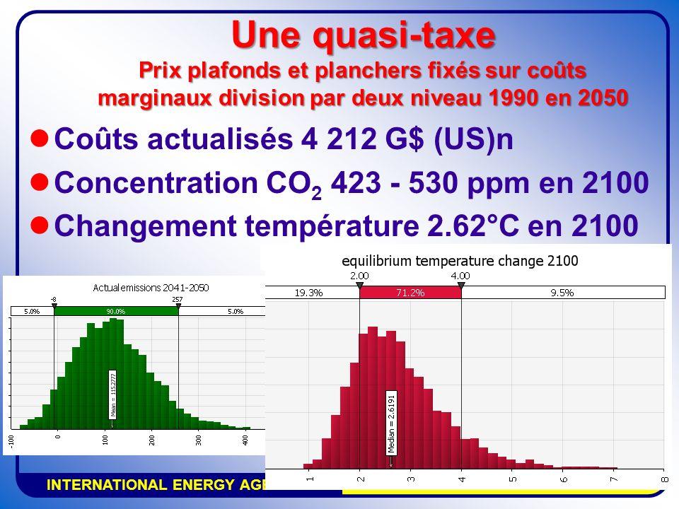 INTERNATIONAL ENERGY AGENCY AGENCE INTERNATIONALE DE LENERGIE Une quasi-taxe Prix plafonds et planchers fixés sur coûts marginaux division par deux ni