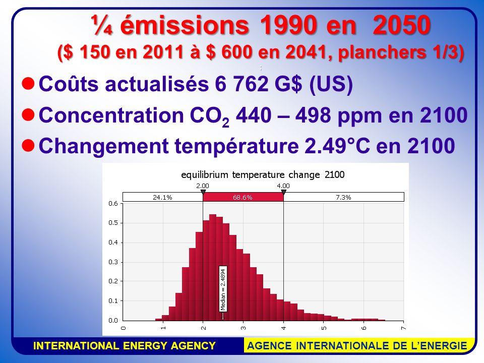 INTERNATIONAL ENERGY AGENCY AGENCE INTERNATIONALE DE LENERGIE Coûts actualisés 6 762 G$ (US) Concentration CO 2 440 – 498 ppm en 2100 Changement tempé