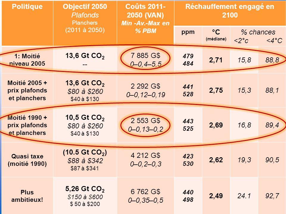 INTERNATIONAL ENERGY AGENCY AGENCE INTERNATIONALE DE LENERGIE PolitiqueObjectif 2050 Plafonds Planchers (2011 à 2050) Coûts 2011- 2050 (VAN) Min -Av.-