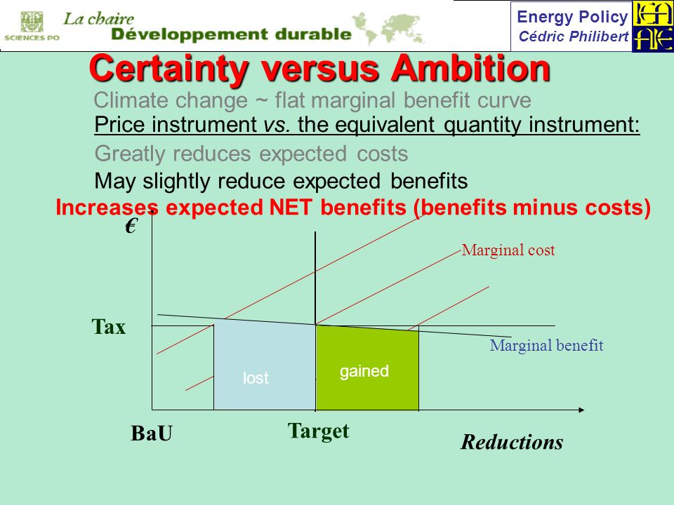 Energy Policy Cédric Philibert Reductions BaU Target Marginal benefit Marginal cost May slightly reduce expected benefits Increases expected NET benefits (benefits minus costs) gained lost Price instrument vs.