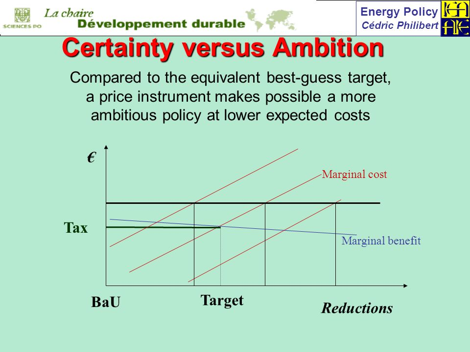 Energy Policy Cédric Philibert Reductions BaU Marginal benefit Marginal cost Tax Compared to the equivalent best-guess target, a price instrument makes possible a more ambitious policy at lower expected costs Target Certainty versus Ambition