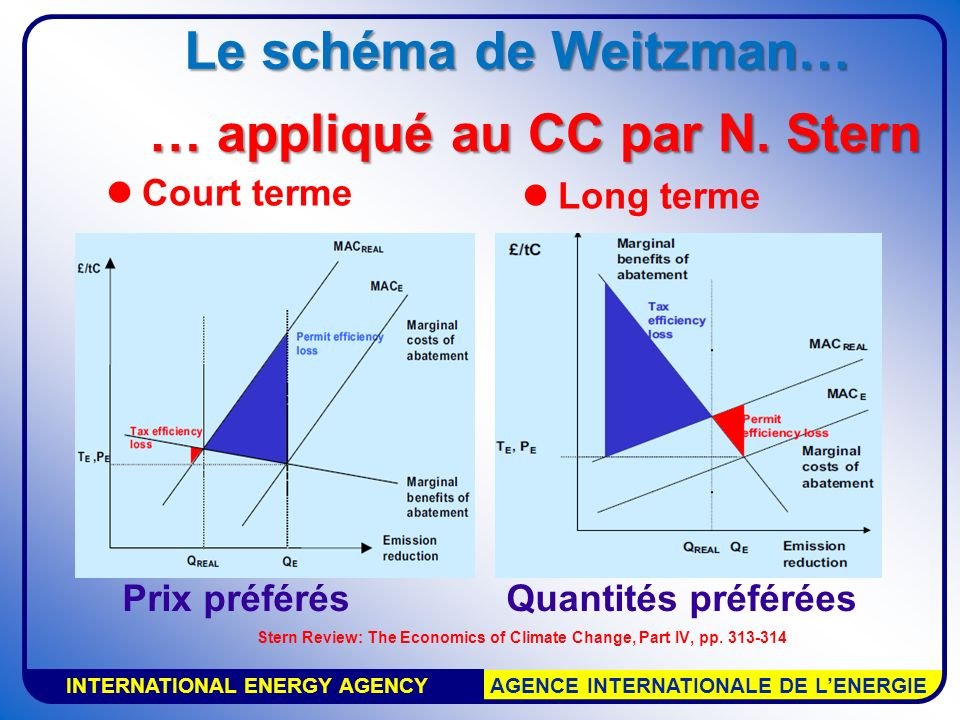 INTERNATIONAL ENERGY AGENCY AGENCE INTERNATIONALE DE LENERGIE Le schéma de Weitzman… Court terme Long terme Prix préférésQuantités préférées Stern Review: The Economics of Climate Change, Part IV, pp.