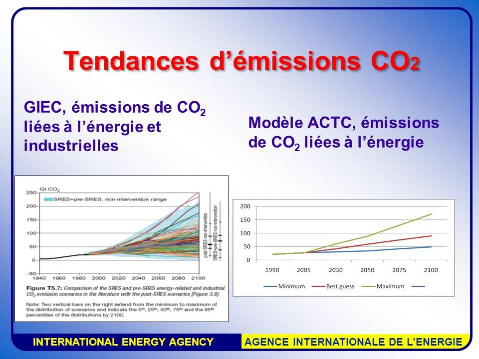INTERNATIONAL ENERGY AGENCY AGENCE INTERNATIONALE DE LENERGIE Tendances démissions CO 2 GIEC, émissions de CO 2 liées à lénergie et industrielles Modè