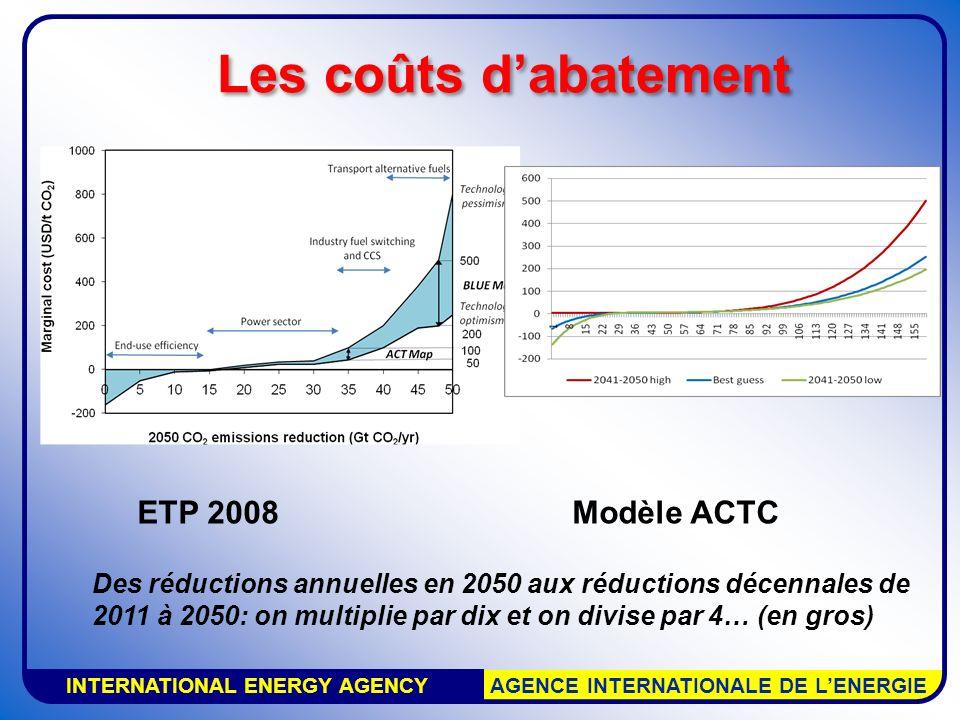 INTERNATIONAL ENERGY AGENCY AGENCE INTERNATIONALE DE LENERGIE Les coûts dabatement ETP 2008Modèle ACTC Des réductions annuelles en 2050 aux réductions