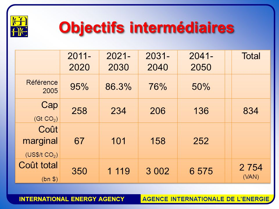 INTERNATIONAL ENERGY AGENCY AGENCE INTERNATIONALE DE LENERGIE Objectif mondial pour 2011-2020: 95% des émissions de 2005.