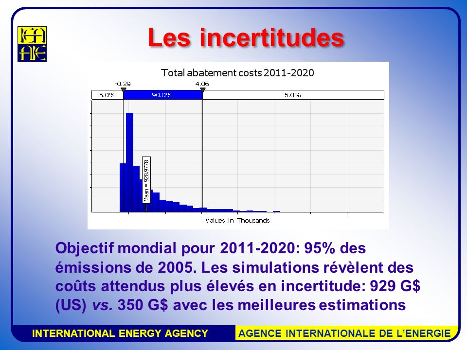 INTERNATIONAL ENERGY AGENCY AGENCE INTERNATIONALE DE LENERGIE Les incertitudes Division par deux des émissions depuis 2005 2011- 2020 2021- 2030 2031- 2040 2041- 2050 Total (VAN) Coût total (G$) Best guess 3501 1193 0026 5752 754 Mean9293 7298 30718 1797 885 Coût en % PBM Best guess 0,04%0,10%0,20%0,33% Mean0.11%0,30%0,50%0,80%