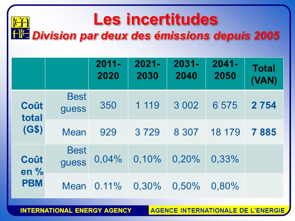 INTERNATIONAL ENERGY AGENCY AGENCE INTERNATIONALE DE LENERGIE Laissez-faire CO 2 concentration 499 – 579 ppm en 2050 Changement de température engagé irreversiblement 3,16°C en 2050