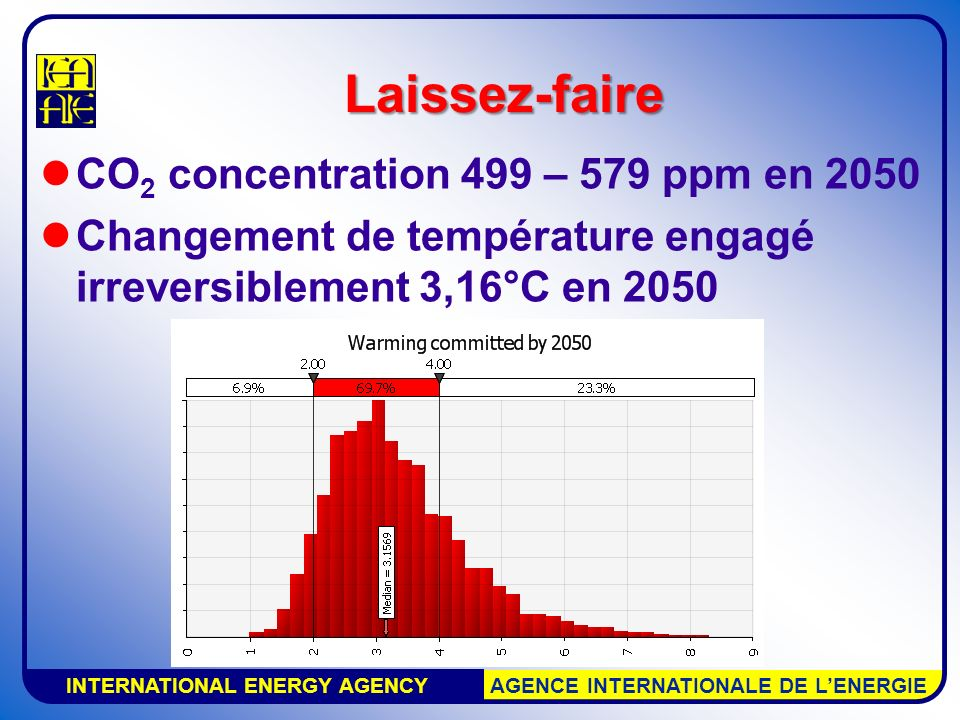 INTERNATIONAL ENERGY AGENCY AGENCE INTERNATIONALE DE LENERGIE Laissez-faire CO 2 concentration 499 – 579 ppm en 2050 Changement de température engagé
