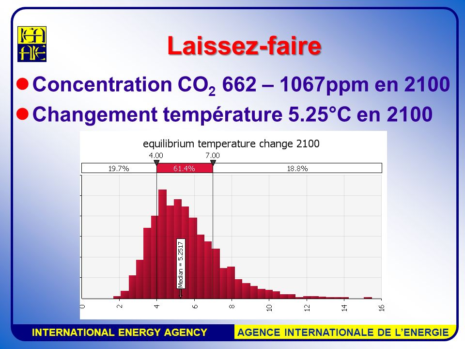 INTERNATIONAL ENERGY AGENCY AGENCE INTERNATIONALE DE LENERGIE Laissez-faire Concentration CO 2 662 – 1067ppm en 2100 Changement température 5.25°C en
