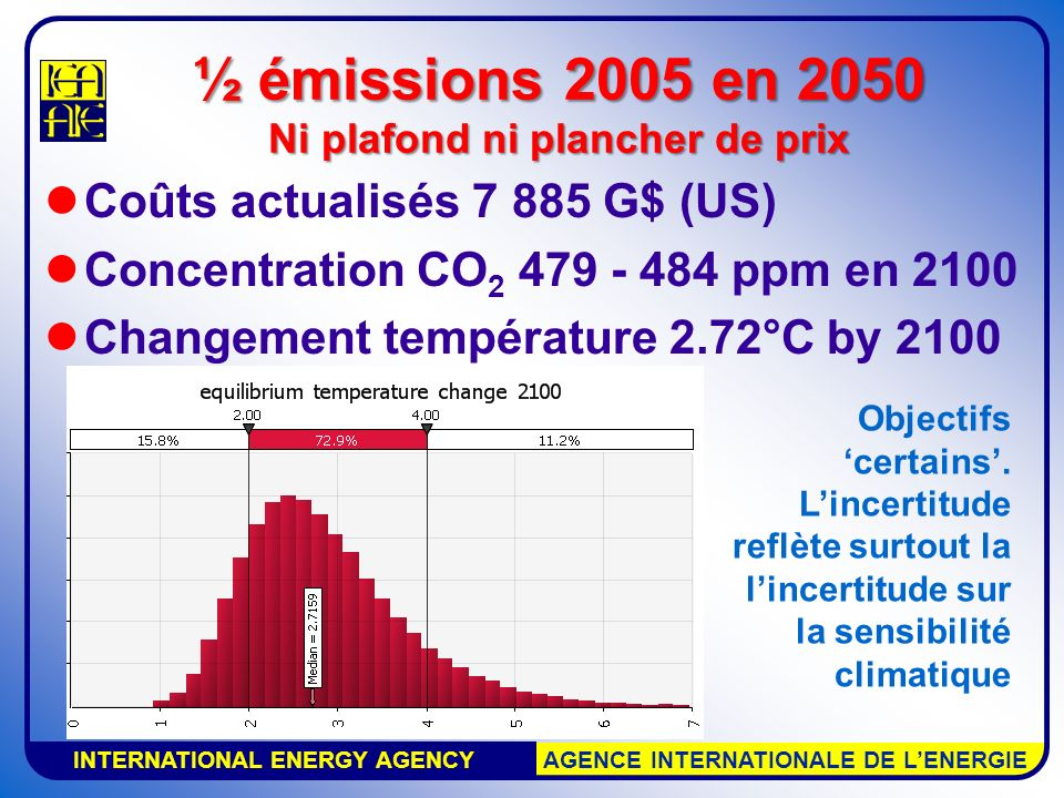 INTERNATIONAL ENERGY AGENCY AGENCE INTERNATIONALE DE LENERGIE Coûts actualisés 7 885 G$ (US) Concentration CO 2 479 - 484 ppm en 2100 Changement tempé