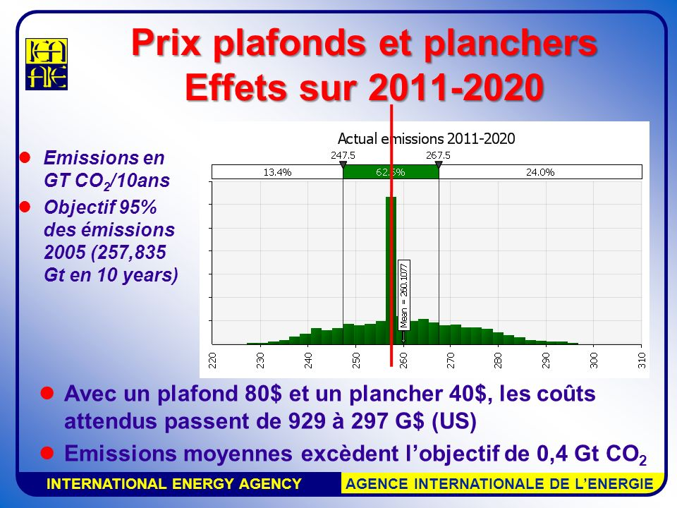 INTERNATIONAL ENERGY AGENCY AGENCE INTERNATIONALE DE LENERGIE Prix plafonds et planchers Effets sur 2011-2020 Emissions en GT CO 2 /10ans Objectif 95%