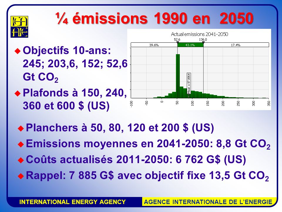 INTERNATIONAL ENERGY AGENCY AGENCE INTERNATIONALE DE LENERGIE Coûts actualisés 6 762 G$ (US) Concentration CO 2 440 – 498 ppm en 2100 Changement température 2.49°C en 2100 ¼ émissions 1990 en 2050 ($ 150 en 2011 à $ 600 en 2041, planchers 1/3) ;