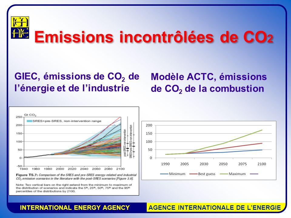 INTERNATIONAL ENERGY AGENCY AGENCE INTERNATIONALE DE LENERGIE Emissions incontrôlées de CO 2 GIEC, émissions de CO 2 de lénergie et de lindustrie Modèle ACTC, émissions de CO 2 de la combustion
