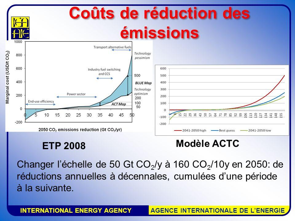 INTERNATIONAL ENERGY AGENCY AGENCE INTERNATIONALE DE LENERGIE Coûts de réduction des émissions Changer léchelle de 50 Gt CO 2 /y à 160 CO 2 /10y en 2050: de réductions annuelles à décennales, cumulées dune période à la suivante.