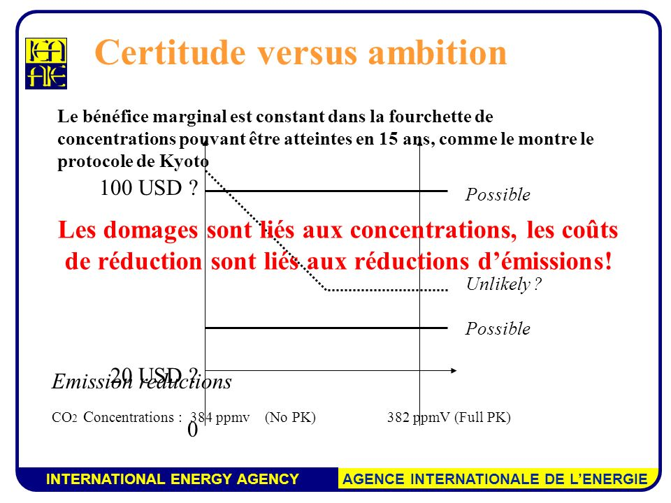 INTERNATIONAL ENERGY AGENCY AGENCE INTERNATIONALE DE LENERGIE Emission reductions CO 2 C oncentrations : 384 ppmv (No PK) 382 ppmV (Full PK) 100 USD ?