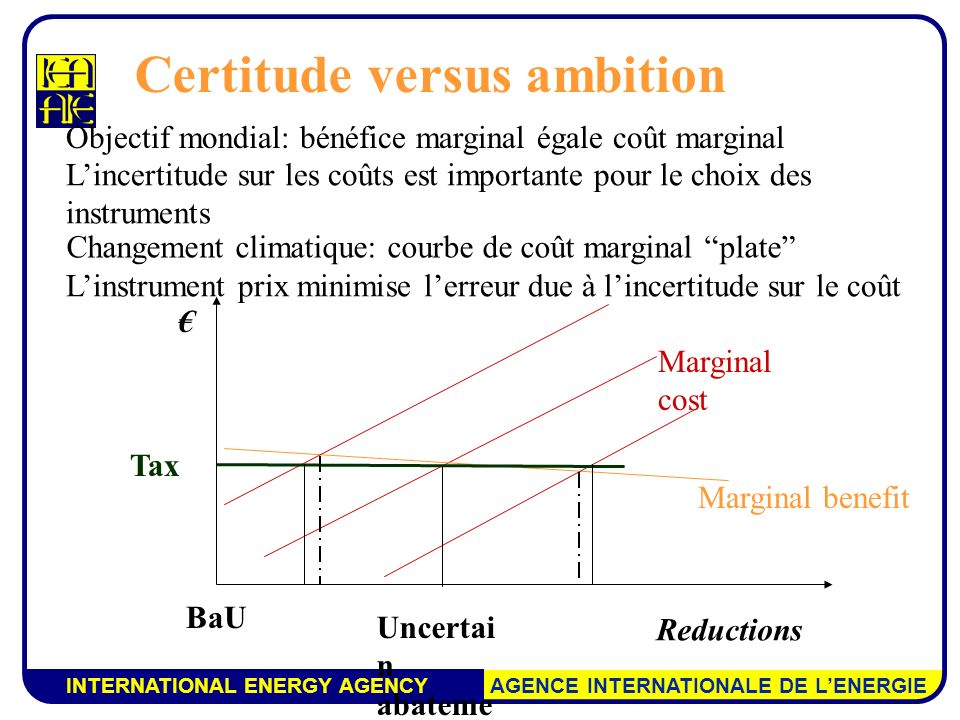 INTERNATIONAL ENERGY AGENCY AGENCE INTERNATIONALE DE LENERGIE Reductions BaU Marginal benefit Marginal cost Tax En minimisant le coût de lincertitude, un instrument prix permet une politique plus ambitieuse pour des coûts espérés inférieurs Certitude versus ambition
