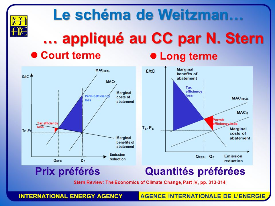 INTERNATIONAL ENERGY AGENCY AGENCE INTERNATIONALE DE LENERGIE Une évaluation quantifiée Comment prix plafonds et prix planchers changent les coûts attendus et les résultats: émissions, concentrations et changements de température.