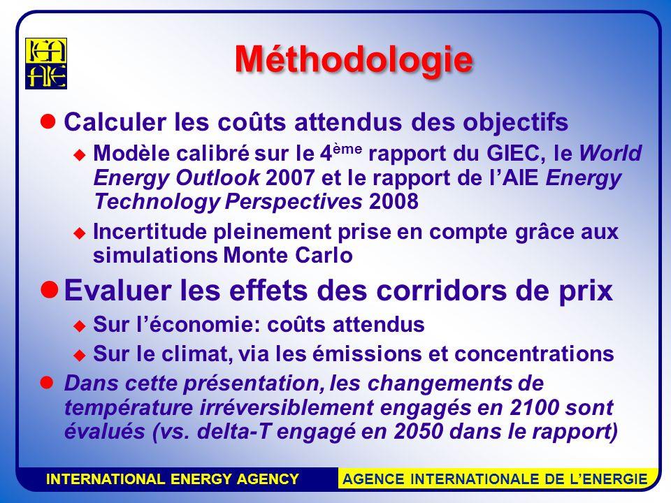 INTERNATIONAL ENERGY AGENCY AGENCE INTERNATIONALE DE LENERGIE Méthodologie Calculer les coûts attendus des objectifs Modèle calibré sur le 4 ème rapport du GIEC, le World Energy Outlook 2007 et le rapport de lAIE Energy Technology Perspectives 2008 Incertitude pleinement prise en compte grâce aux simulations Monte Carlo Evaluer les effets des corridors de prix Sur léconomie: coûts attendus Sur le climat, via les émissions et concentrations Dans cette présentation, les changements de température irréversiblement engagés en 2100 sont évalués (vs.