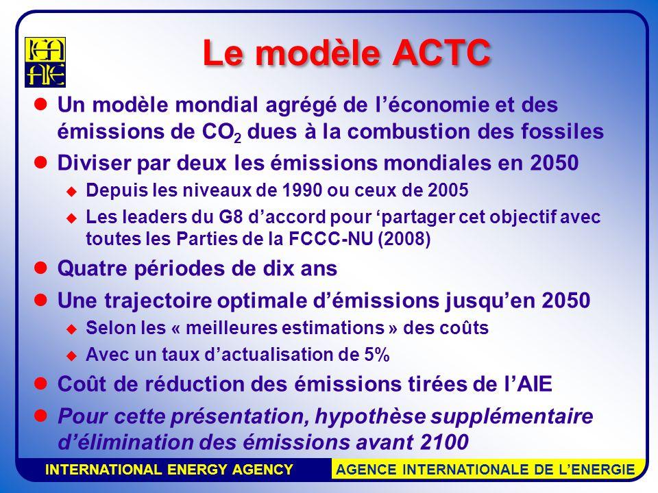 INTERNATIONAL ENERGY AGENCY AGENCE INTERNATIONALE DE LENERGIE Le modèle ACTC Un modèle mondial agrégé de léconomie et des émissions de CO 2 dues à la combustion des fossiles Diviser par deux les émissions mondiales en 2050 Depuis les niveaux de 1990 ou ceux de 2005 Les leaders du G8 daccord pour partager cet objectif avec toutes les Parties de la FCCC-NU (2008) Quatre périodes de dix ans Une trajectoire optimale démissions jusquen 2050 Selon les « meilleures estimations » des coûts Avec un taux dactualisation de 5% Coût de réduction des émissions tirées de lAIE Pour cette présentation, hypothèse supplémentaire délimination des émissions avant 2100