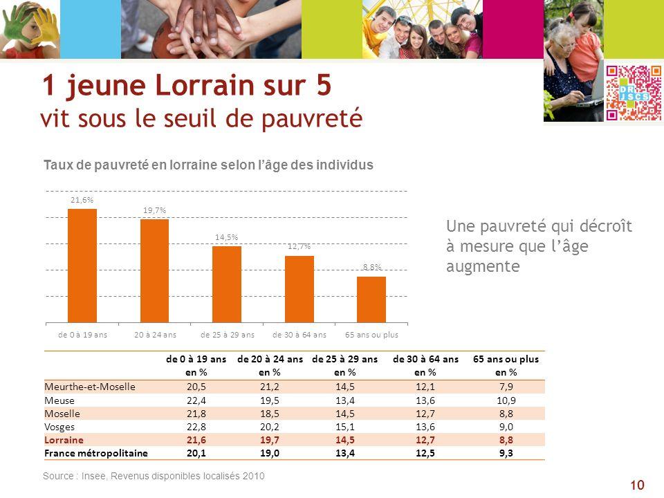 1 jeune Lorrain sur 5 vit sous le seuil de pauvreté Source : Insee, Revenus disponibles localisés 2010 de 0 à 19 ans en % de 20 à 24 ans en % de 25 à