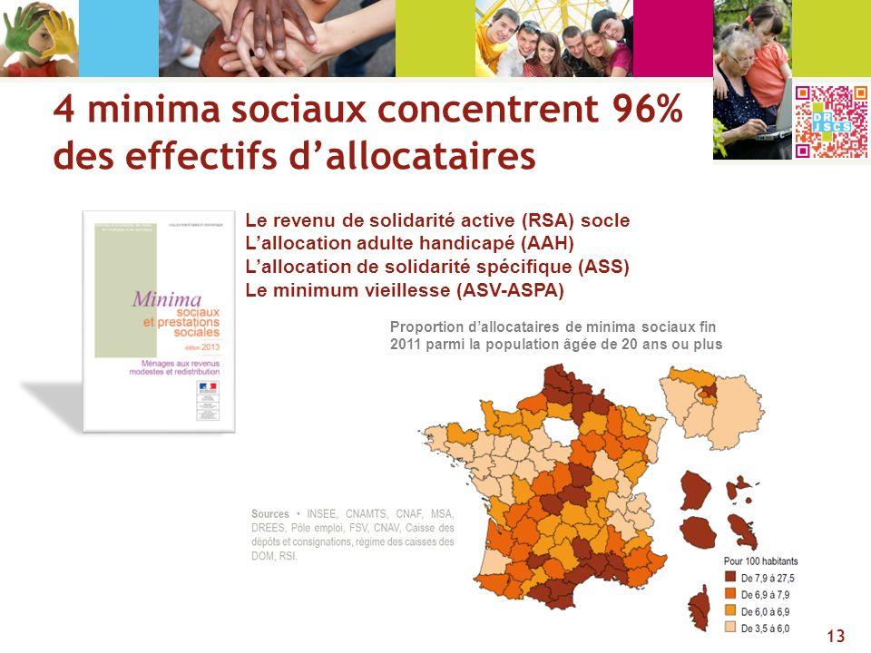 4 minima sociaux concentrent 96% des effectifs dallocataires Le revenu de solidarité active (RSA) socle Lallocation adulte handicapé (AAH) Lallocation