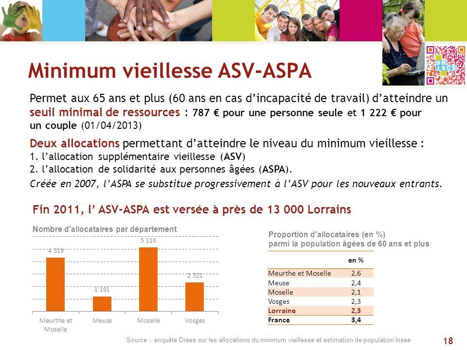 Minimum vieillesse ASV-ASPA Permet aux 65 ans et plus (60 ans en cas dincapacité de travail) datteindre un seuil minimal de ressources : 787 pour une
