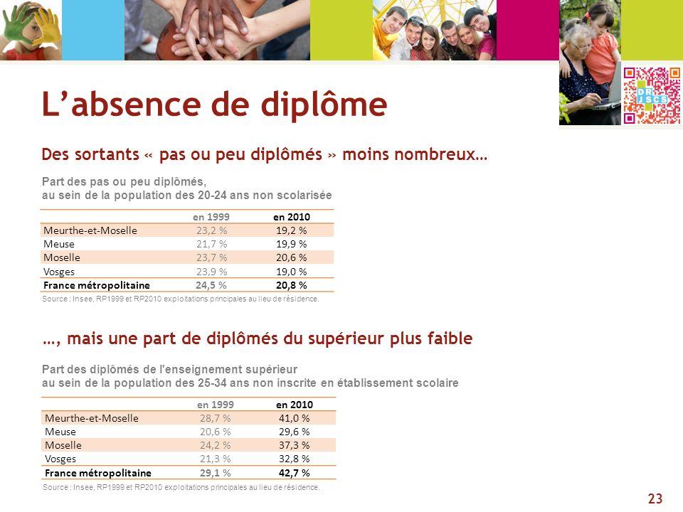 Des sortants « pas ou peu diplômés » moins nombreux… 23 en 1999en 2010 Meurthe-et-Moselle23,2 %19,2 % Meuse21,7 %19,9 % Moselle23,7 %20,6 % Vosges23,9